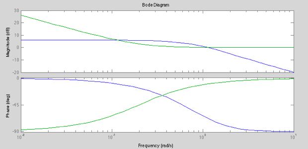 Übertragungsfunktionen: Bode-Diagramm und Ortskurve zeichnen